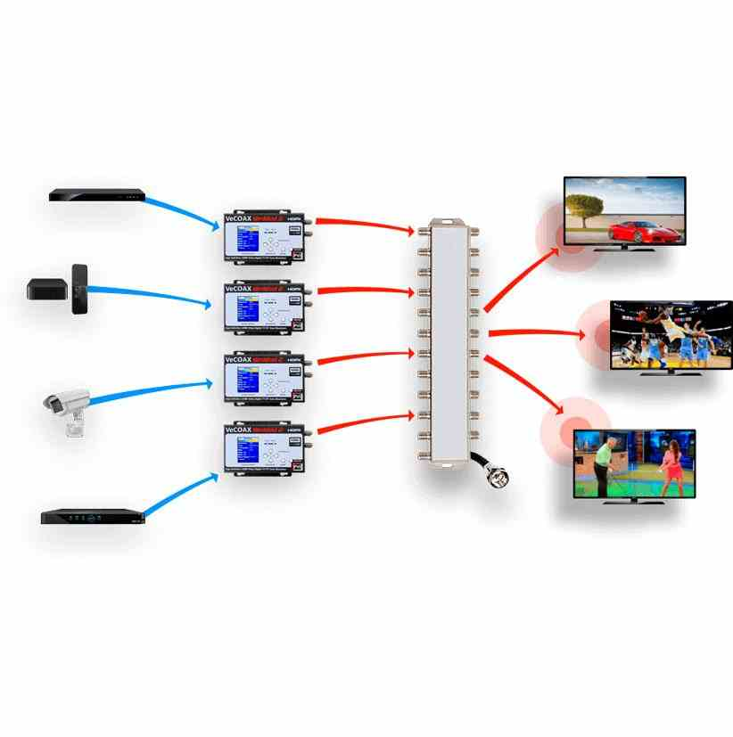 HDMI Modulator HDMI Extender  HD Video Over coax with real time perfect quality