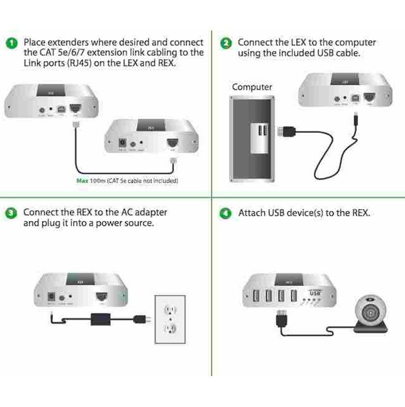 4-Port USB 2.0 100m CAT 5e/6/7 2304 Extender System